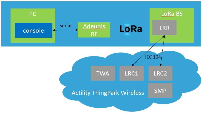 Configure the Adeunis RF LoraWAN Demonstrator | Jensd's I/O buffer