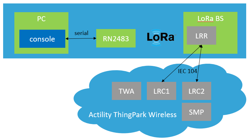 Configure a LoRa device based on the Microchip RN2483